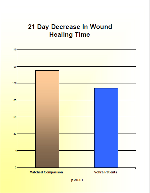 graph of wound healing time