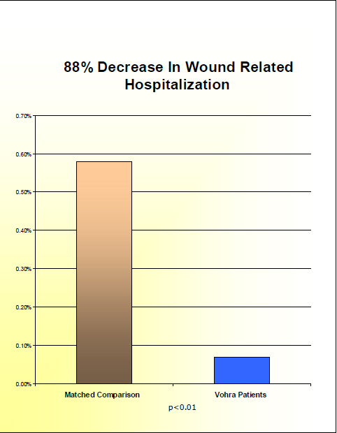 Graph of wound related hospitalization