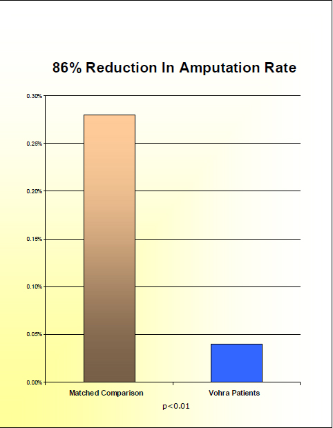 Graph of Amputation Rates