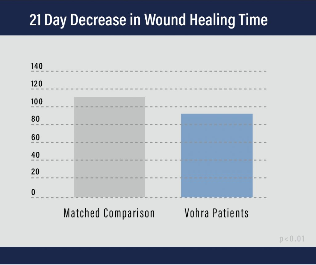 Wound Healing Time Graph