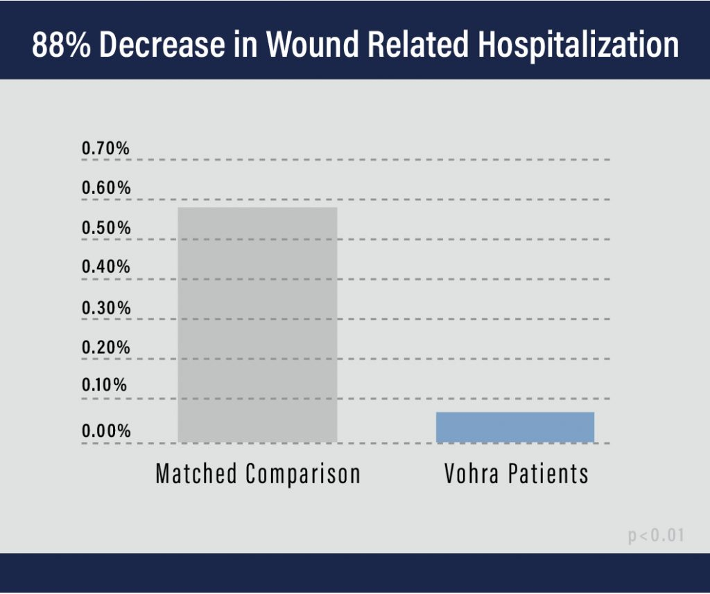 Wound Related Hospitalization Graph