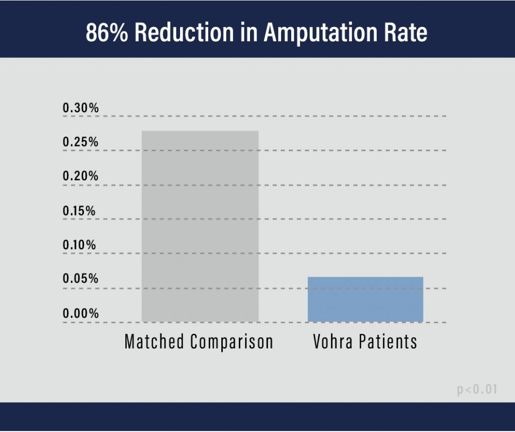 Amputation Rate Graph