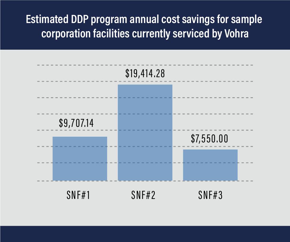 DDP Graph
